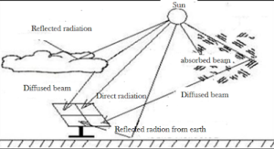 types of solar radiations