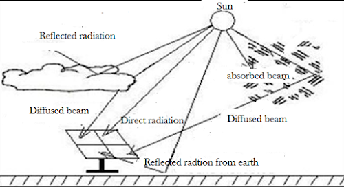 3 TYPES OF SOLAR RADIATION REACH THE EARTH